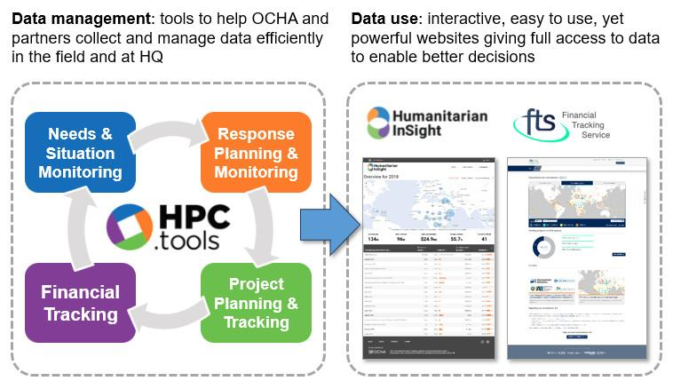 Different components of HPC.tools