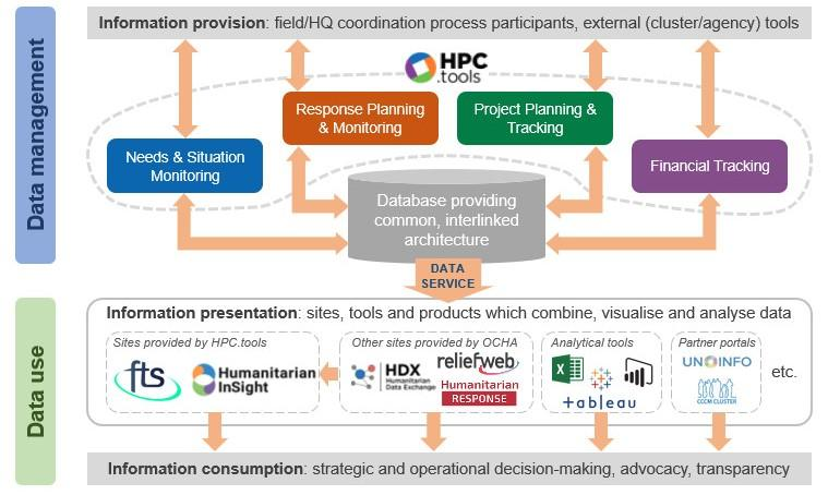 Diagram showing how HPC.tools works