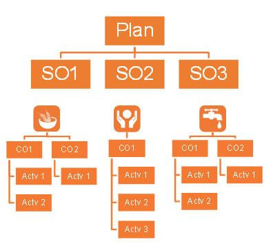 A schematic of a response plan framework